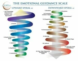 illustration of emotional guidance scale